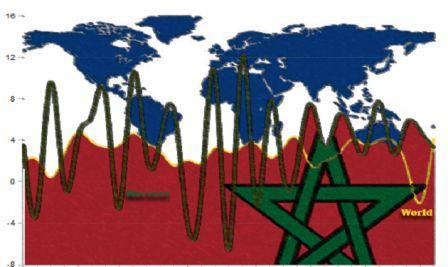 خط لتقوية دعائم الاقتصاد المغربي ضد الصدمات الخارجية
